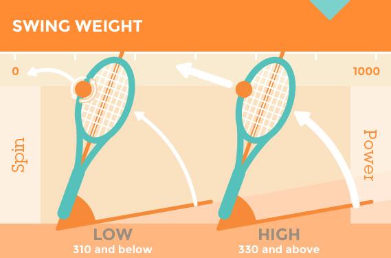 swing weight of tennis racquet